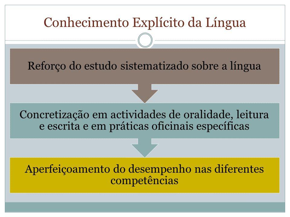 Conhecimento Explícito da Língua Aperfeiçoamento do desempenho nas diferentes competências Concretização em actividades de oralidade, leitura e escrita e em práticas oficinais específicas Reforço do estudo sistematizado sobre a língua