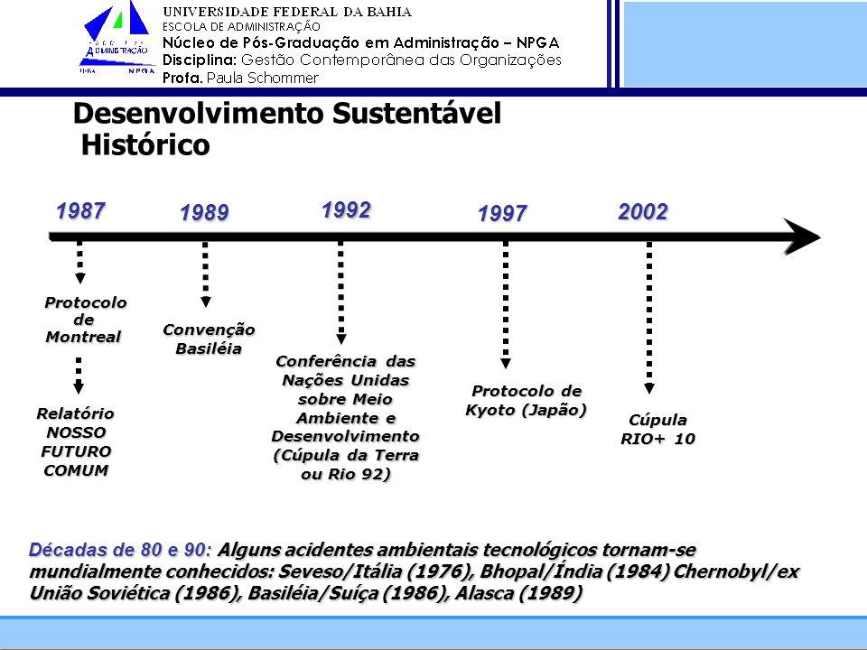 1997 Protocolo de Montreal Protocolo de Montreal Conferência das Nações Unidas sobre Meio Ambiente e Desenvolvimento (Cúpula da Terra ou Rio 92) 1987