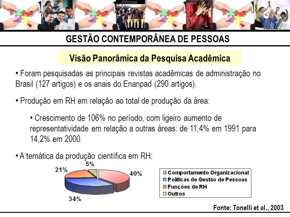 GESTÃO CONTEMPORÂNEA DE PESSOAS Visão Panorâmica da Pesquisa Acadêmica Foram pesquisadas as principais revistas acadêmicas de administração no Brasil
