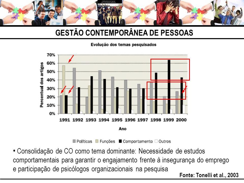 GESTÃO CONTEMPORÂNEA DE PESSOAS Consolidação de CO como tema dominante: Necessidade de estudos comportamentais para garantir o engajamento frente à in