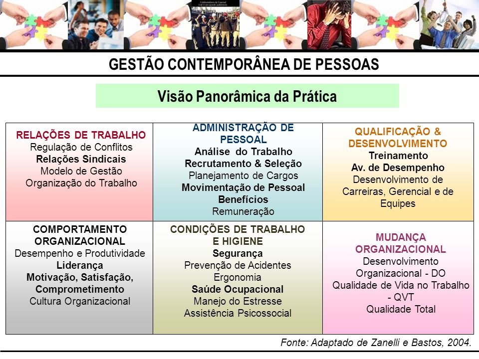 GESTÃO CONTEMPORÂNEA DE PESSOAS Visão Panorâmica da Prática Do DP (Departamento Pessoal) à Gestão de Pessoas Pesquisa realizada em 1999 com 100 empresas da Grande São Paulo, selecionadas aleatoriamente, pelo índice Dun&Bradstreet 10.000 ( Lacombe e Tonelli, 2001 ).