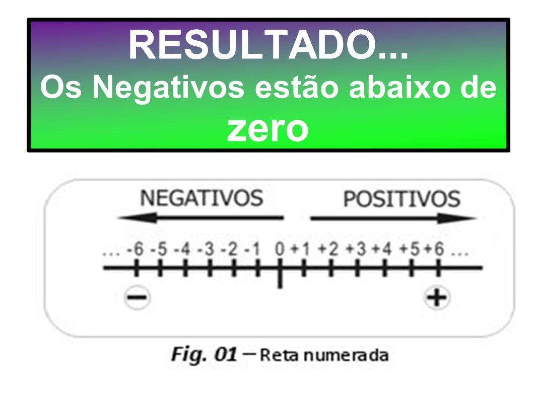 RESULTADO... Os Negativos estão abaixo de zero