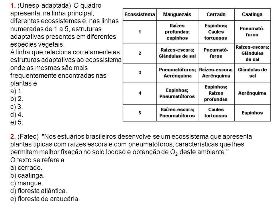 1. (Unesp-adaptada) O quadro apresenta, na linha principal, diferentes ecossistemas e, nas linhas numeradas de 1 a 5, estruturas adaptativas presentes