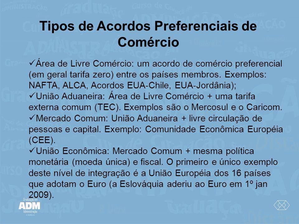 Tipos de Acordos Preferenciais de Comércio Área de Livre Comércio: um acordo de comércio preferencial (em geral tarifa zero) entre os países membros.