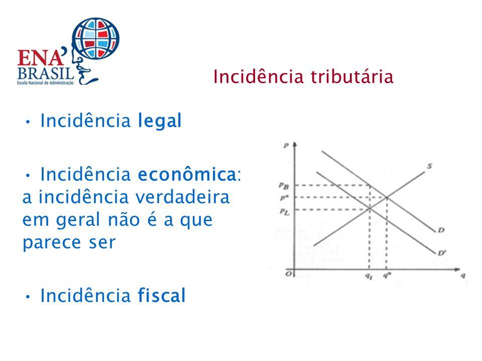 Incidência tributária Incidência legal Incidência econômica: a incidência verdadeira em geral não é a que parece ser Incidência fiscal