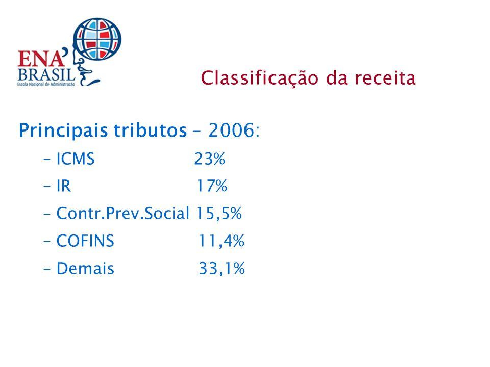 Principais tributos – 2006: – ICMS 23% – IR 17% – Contr.Prev.Social 15,5% – COFINS 11,4% – Demais 33,1% Classificação da receita