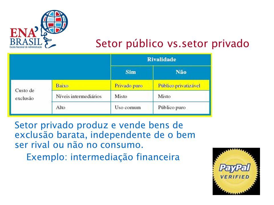 Setor privado produz e vende bens de exclusão barata, independente de o bem ser rival ou não no consumo. Exemplo: intermediação financeira