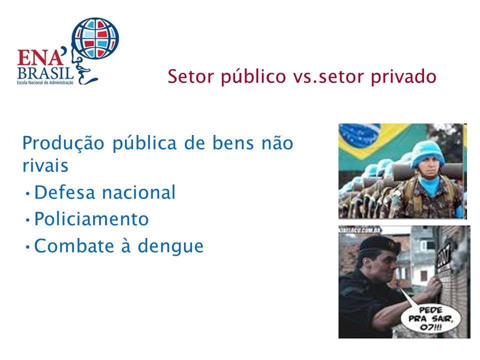 Setor público vs.setor privado Produção pública de bens não rivais Defesa nacional Policiamento Combate à dengue