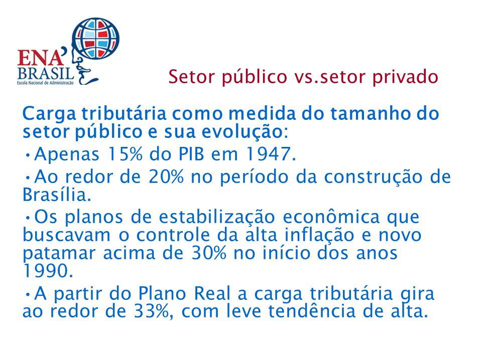 Setor público vs.setor privado Carga tributária como medida do tamanho do setor público e sua evolução: Apenas 15% do PIB em 1947. Ao redor de 20% no