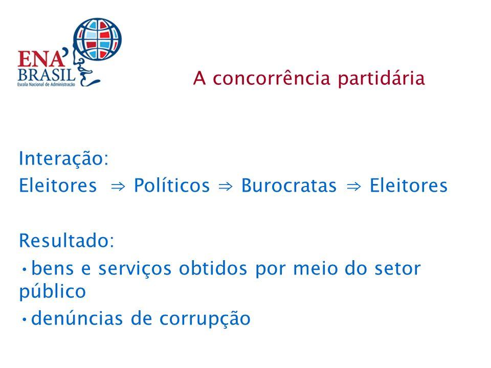Interação: Eleitores Políticos Burocratas Eleitores Resultado: bens e serviços obtidos por meio do setor público denúncias de corrupção A concorrência partidária