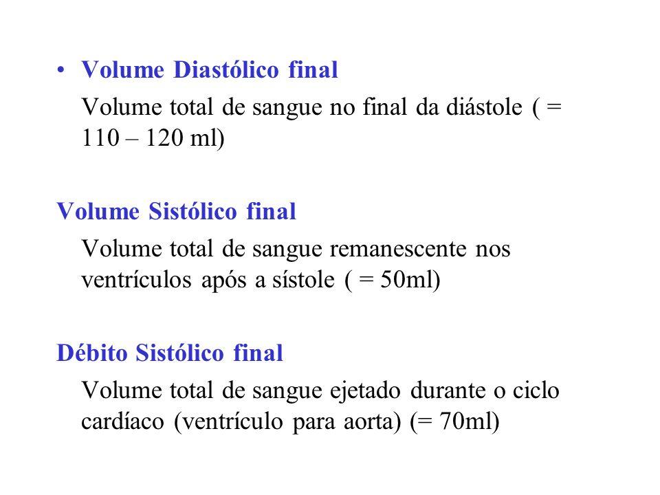 Volume Diastólico final Volume total de sangue no final da diástole ( = 110 – 120 ml) Volume Sistólico final Volume total de sangue remanescente nos ventrículos após a sístole ( = 50ml) Débito Sistólico final Volume total de sangue ejetado durante o ciclo cardíaco (ventrículo para aorta) (= 70ml)