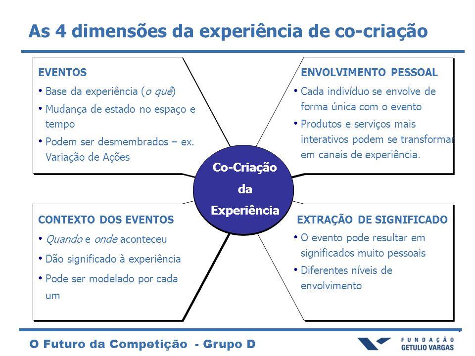 O Futuro da Competição - Grupo D As 4 dimensões da experiência de co-criação Co-Criação da Experiência EVENTOS Base da experiência (o quê) Mudança de