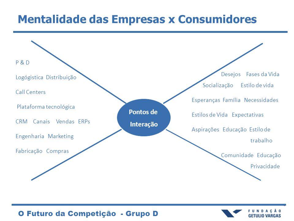 O Futuro da Competição - Grupo D Dimensões da escolha DART (diálogo, acesso, avaliação do risco e transparência) são os fundamentos da co-criação de valor 4 Dimensões de escolha –Múltiplos Canais –Escolhas –Transações –Relação preço -experiência