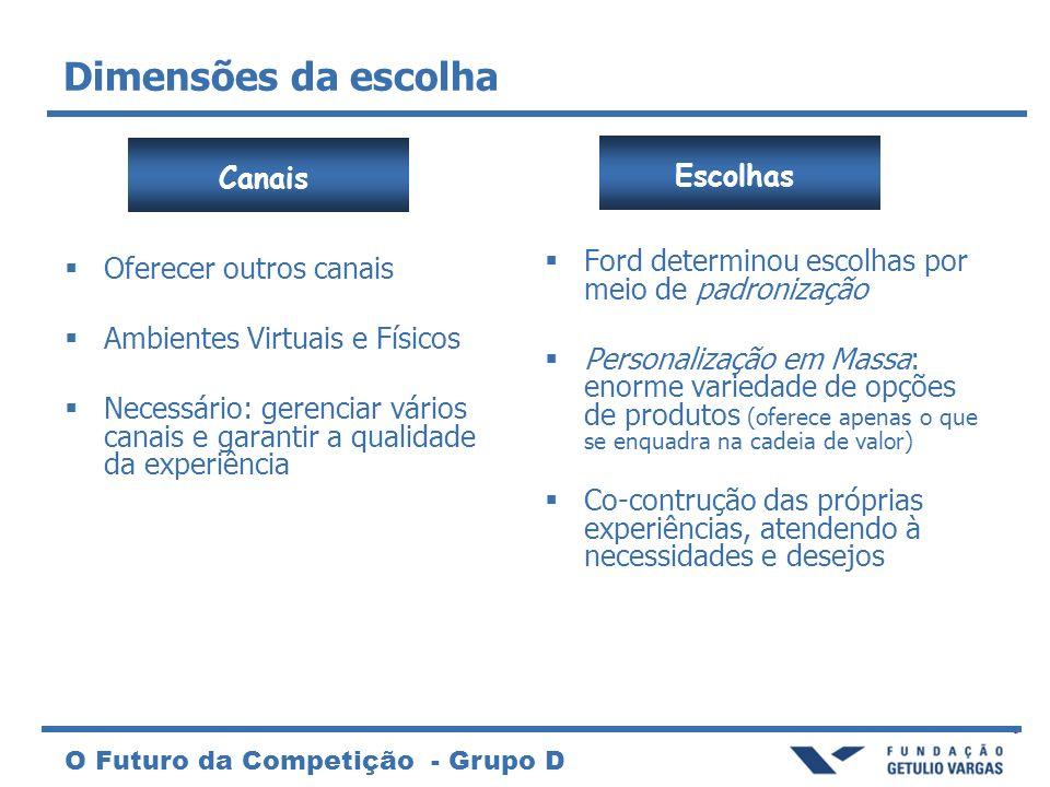 O Futuro da Competição - Grupo D Dimensões da escolha Escolhas Ford determinou escolhas por meio de padronização Personalização em Massa: enorme varie