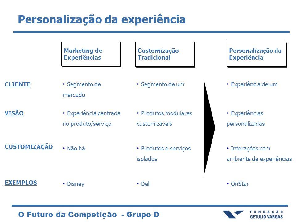 O Futuro da Competição - Grupo D Marketing de Experiências Customização Tradicional Personalização da Experiência VISÃO Experiência centrada no produt