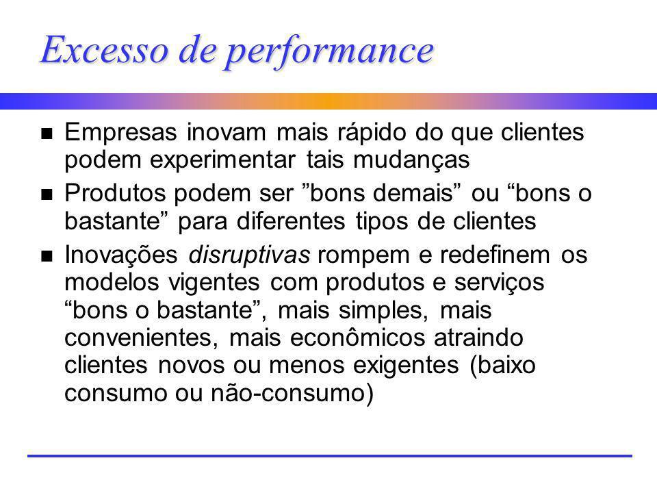 Excesso de performance n Empresas inovam mais rápido do que clientes podem experimentar tais mudanças n Produtos podem ser bons demais ou bons o basta