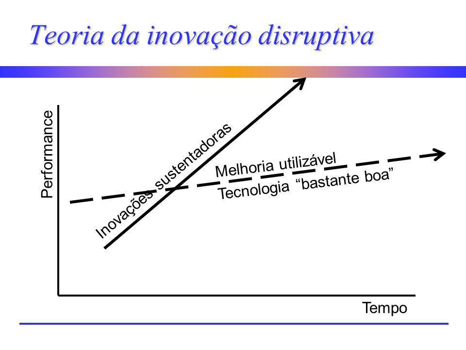 Teoria da inovação disruptiva Tempo Performance Melhoria utilizável Tecnologia bastante boa Inovações sustentadoras