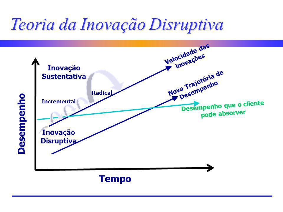 Teoria da Inovação Disruptiva Inovação Sustentativa Tempo Desempenho Velocidade das inovações Nova Trajetória de Desempenho Desempenho que o cliente p