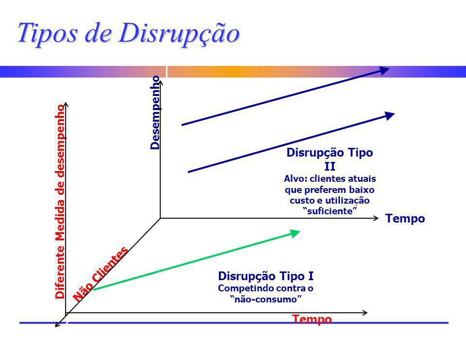 Tipos de Disrupção Disrupção Tipo II Alvo: clientes atuais que preferem baixo custo e utilização suficiente Tempo Desempenho Diferente Medida de desem
