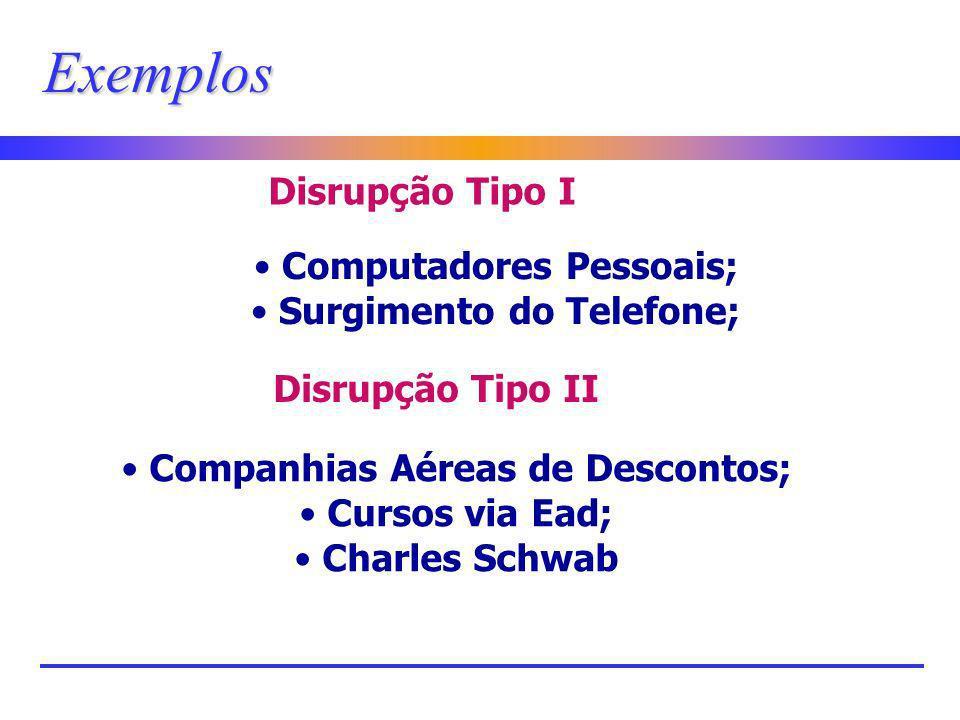 Disrupção Tipo I Computadores Pessoais; Surgimento do Telefone; Exemplos Disrupção Tipo II Companhias Aéreas de Descontos; Cursos via Ead; Charles Sch