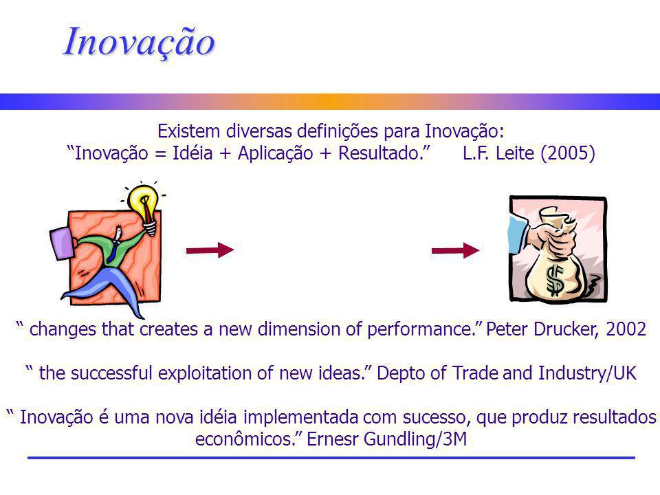 Inovação Existem diversas definições para Inovação: Inovação = Idéia + Aplicação + Resultado. L.F. Leite (2005) changes that creates a new dimension o