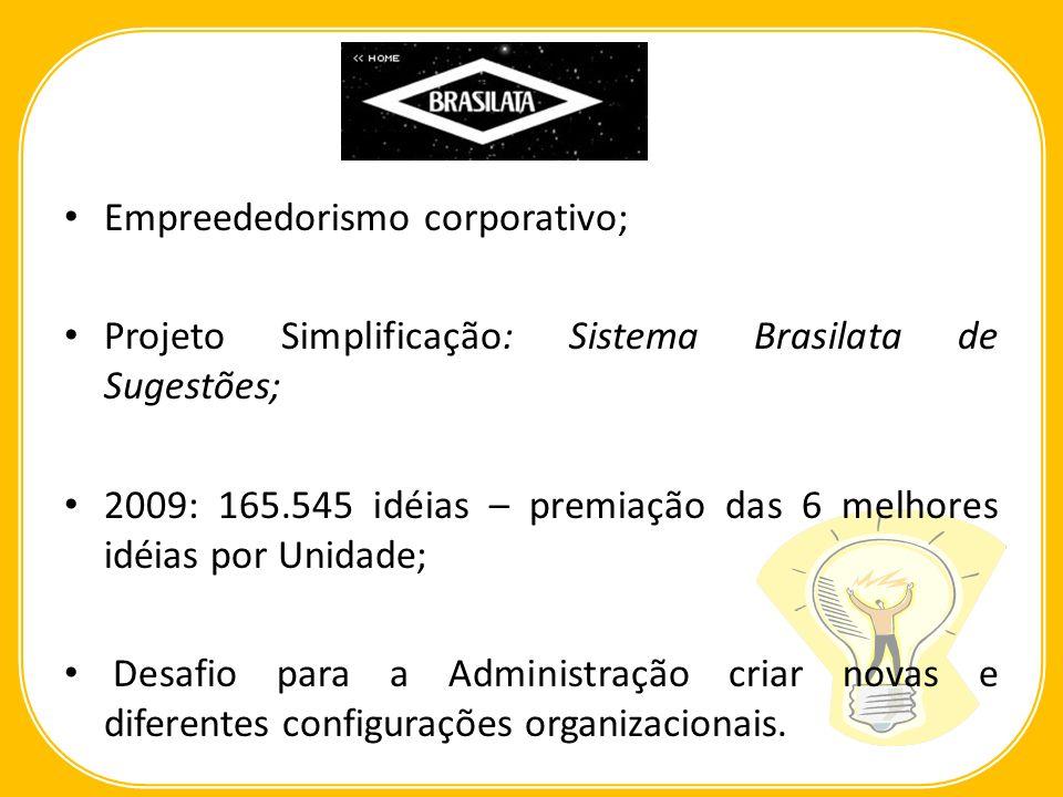 Empreededorismo corporativo; Projeto Simplificação: Sistema Brasilata de Sugestões; 2009: 165.545 idéias – premiação das 6 melhores idéias por Unidade
