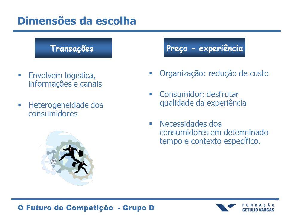 O Futuro da Competição - Grupo D Dimensões da escolha Preço - experiência Organização: redução de custo Consumidor: desfrutar qualidade da experiência Necessidades dos consumidores em determinado tempo e contexto específico.