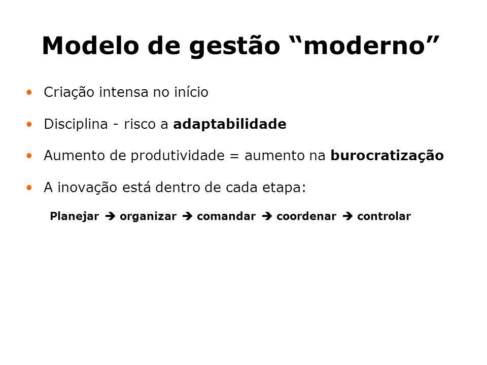 Modelo de gestão moderno Criação intensa no início Disciplina - risco a adaptabilidade Aumento de produtividade = aumento na burocratização A inovação