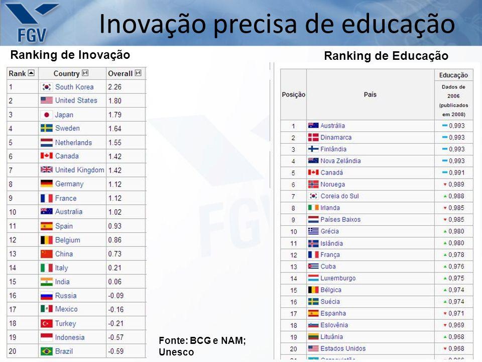 Inovação precisa de educação Ranking de Inovação Ranking de Educação Fonte: BCG e NAM; Unesco