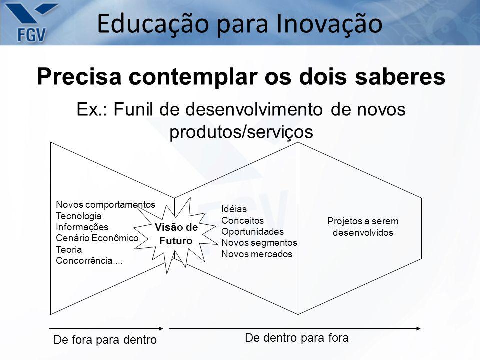 Precisa contemplar os dois saberes Educação para Inovação Ex.: Funil de desenvolvimento de novos produtos/serviços De fora para dentro De dentro para