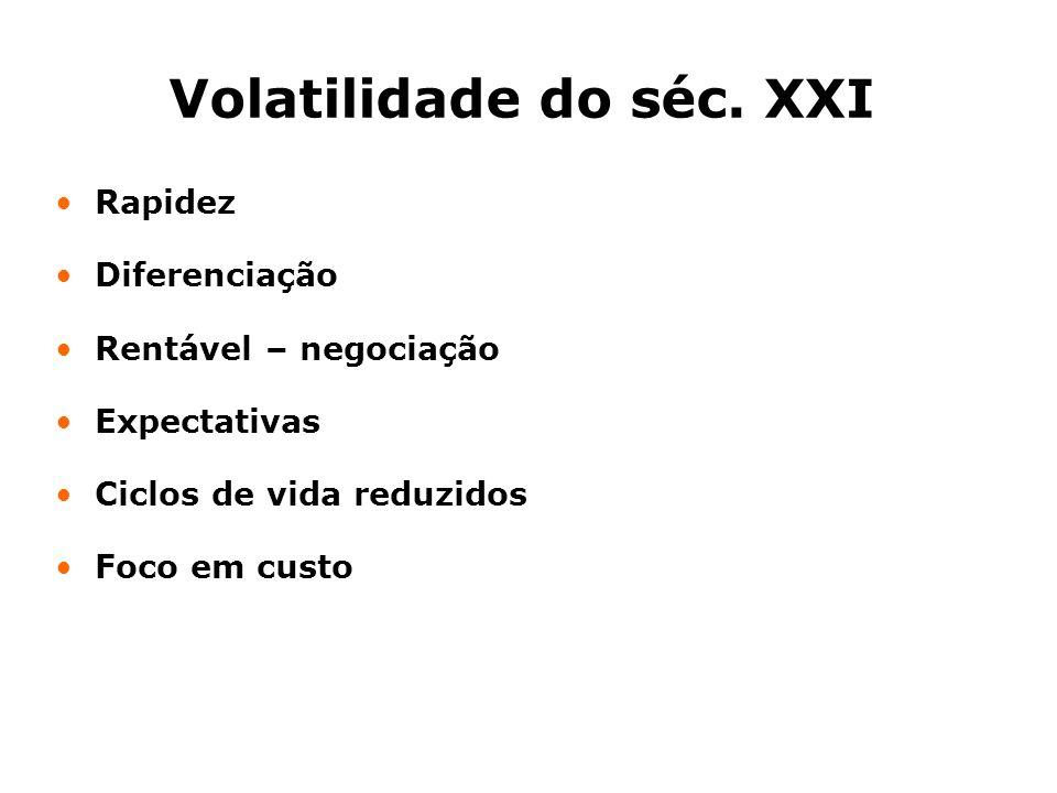 Volatilidade do séc.