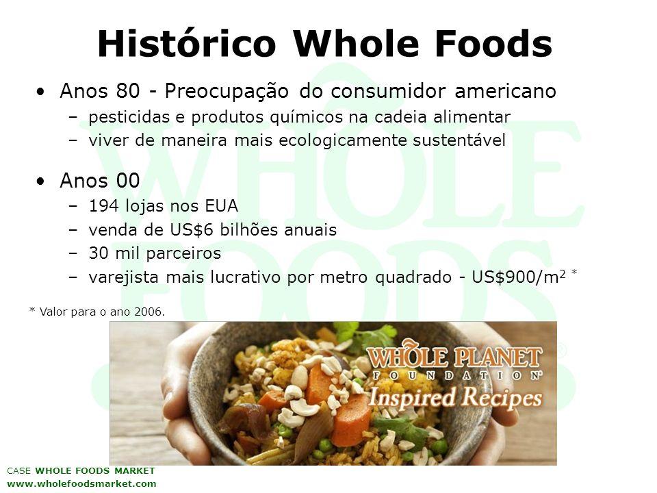 Histórico Whole Foods Anos 80 - Preocupação do consumidor americano –pesticidas e produtos químicos na cadeia alimentar –viver de maneira mais ecologi