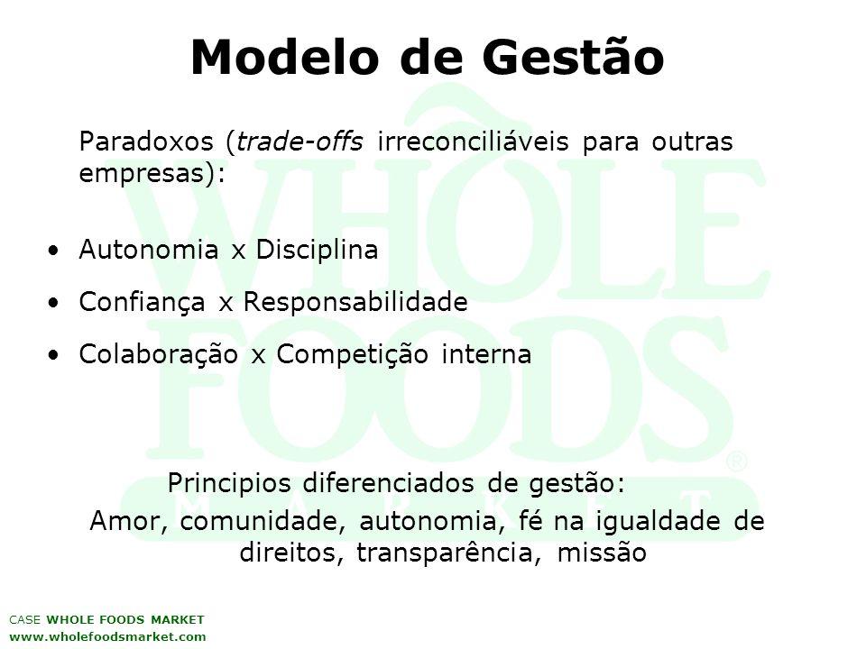 Modelo de Gestão Paradoxos (trade-offs irreconciliáveis para outras empresas): Autonomia x Disciplina Confiança x Responsabilidade Colaboração x Compe