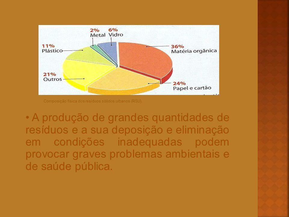 Composição física dos resíduos sólidos urbanos (RSU). A produção de grandes quantidades de resíduos e a sua deposição e eliminação em condições inadeq