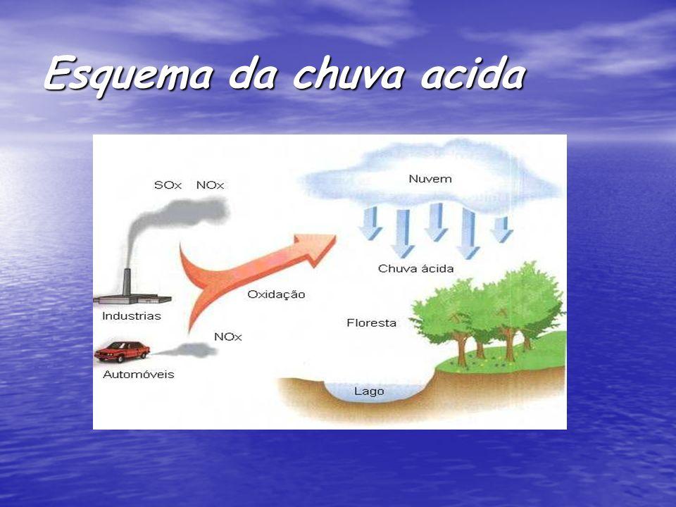 Esquema da chuva acida