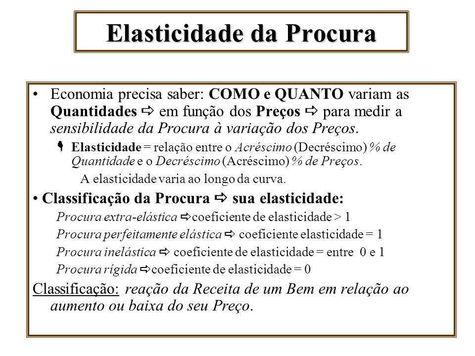 Elasticidade da Procura Economia precisa saber: COMO e QUANTO variam as Quantidades em função dos Preços para medir a sensibilidade da Procura à varia