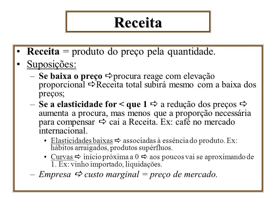 Receita Receita = produto do preço pela quantidade. Suposições: –Se baixa o preço procura reage com elevação proporcional Receita total subirá mesmo c