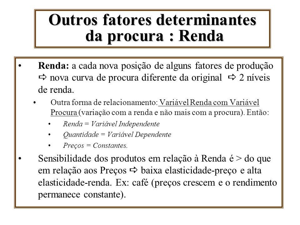 Outros fatores determinantes da procura : Renda Renda: a cada nova posição de alguns fatores de produção nova curva de procura diferente da original 2