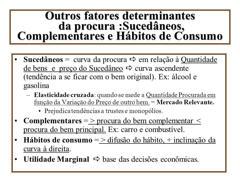 Outros fatores determinantes da procura :Sucedâneos, Complementares e Hábitos de Consumo Sucedâneos = curva da procura em relação à Quantidade de bens
