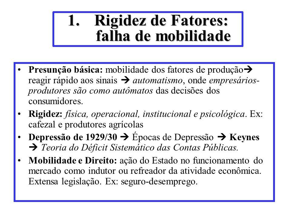 1.Rigidez de Fatores: falha de mobilidade Presunção básica: mobilidade dos fatores de produção reagir rápido aos sinais automatismo, onde empresários-