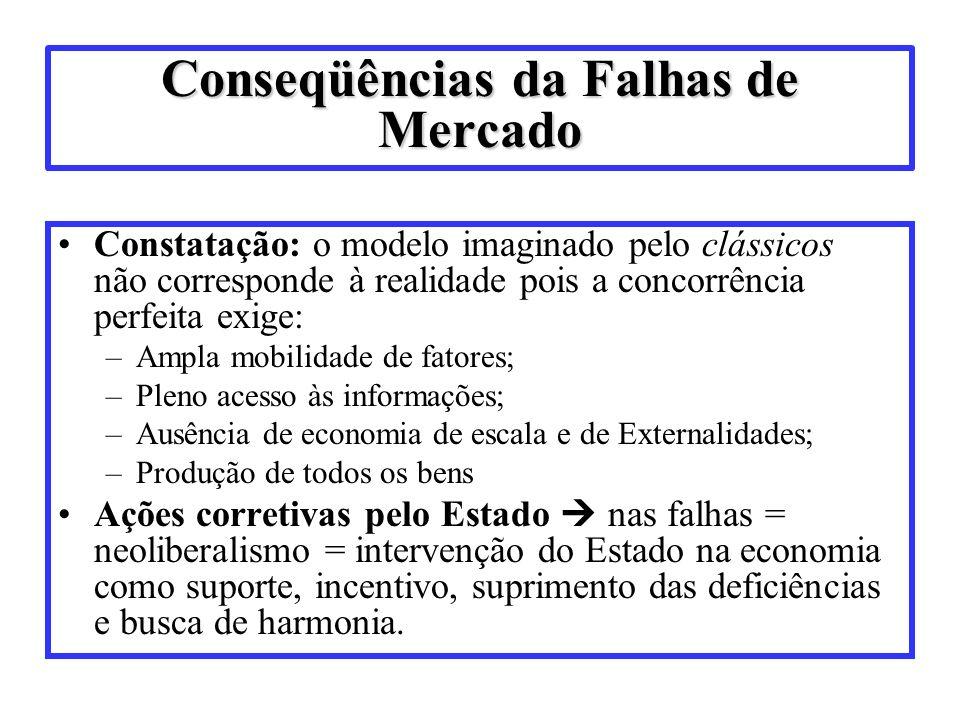 Conseqüências da Falhas de Mercado Constatação: o modelo imaginado pelo clássicos não corresponde à realidade pois a concorrência perfeita exige: –Amp