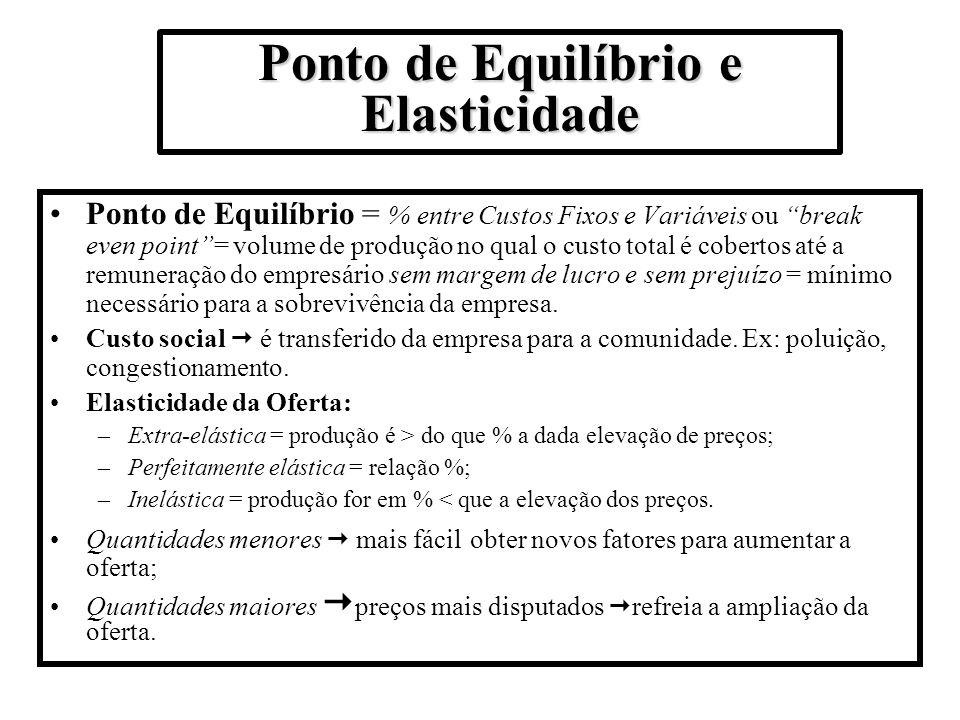 Ponto de Equilíbrio e Elasticidade Ponto de Equilíbrio = % entre Custos Fixos e Variáveis ou break even point= volume de produção no qual o custo tota