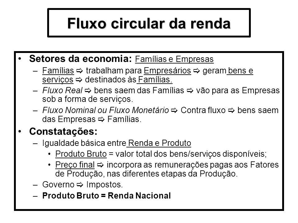Fluxo circular da renda Setores da economia: Famílias e Empresas –Famílias trabalham para Empresários geram bens e serviços destinados às Famílias. –F