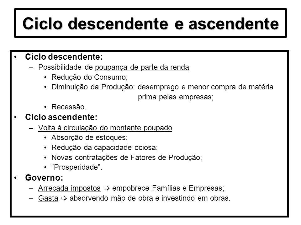 Ciclo descendente e ascendente Ciclo descendente: –Possibilidade de poupança de parte da renda Redução do Consumo; Diminuição da Produção: desemprego