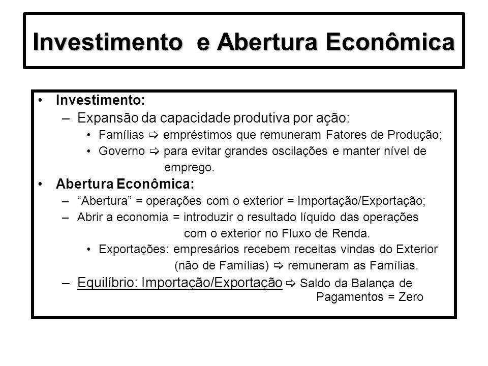 Consumo,Poupança e Investimento Identidades básicas: –D (despesa) = C (consumo) + I (investimento) –Y (renda) = C + S (poupança/saving) –Onde: D = Y e I = S Efeito demonstração: –Fator cultural imitação do consumo dos grupos de renda alta; –Técnicas de marketing diminui poupança e empresas produzem excedentes estoque (tipo de poupança); Governo: –Y = C + I – G (gastos governamentais) –Poupança: S = Y – C - T (tributos) –Consumo : S + T = I + G onde S = I + (G-T) –Déficit Público G > T; Superávit oposto.