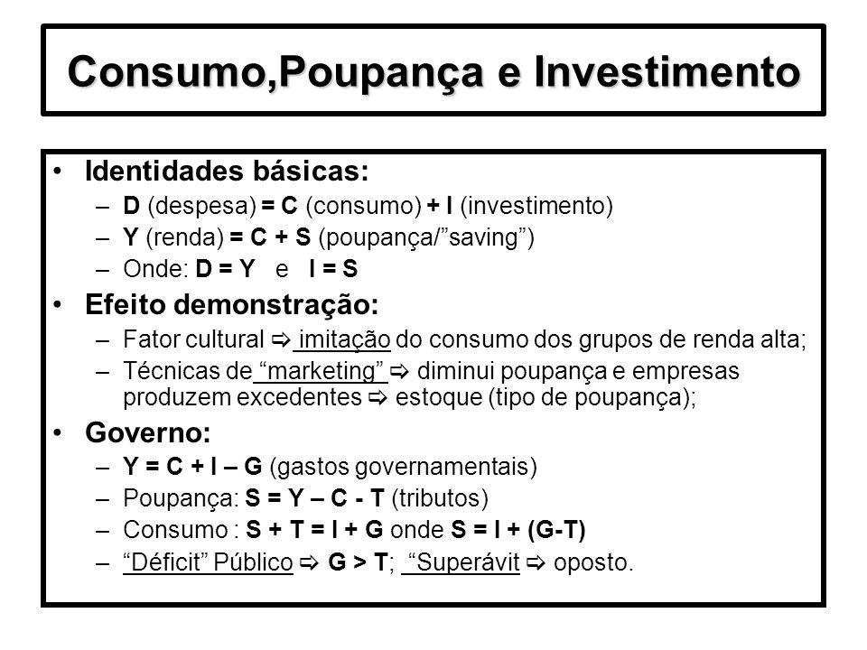 Consumo,Poupança e Investimento Identidades básicas: –D (despesa) = C (consumo) + I (investimento) –Y (renda) = C + S (poupança/saving) –Onde: D = Y e