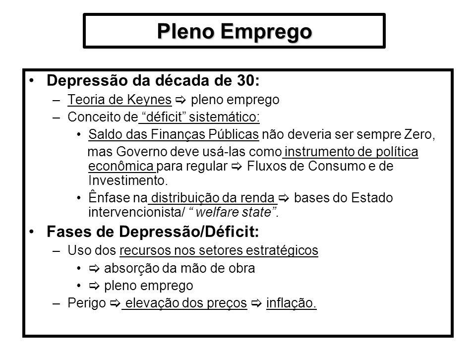 Pleno Emprego Depressão da década de 30: –Teoria de Keynes pleno emprego –Conceito de déficit sistemático: Saldo das Finanças Públicas não deveria ser