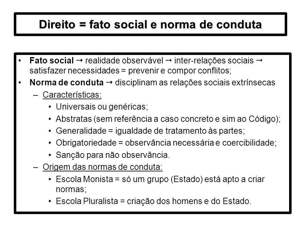 Direito = fato social e norma de conduta Fato social realidade observável inter-relações sociais satisfazer necessidades = prevenir e compor conflitos