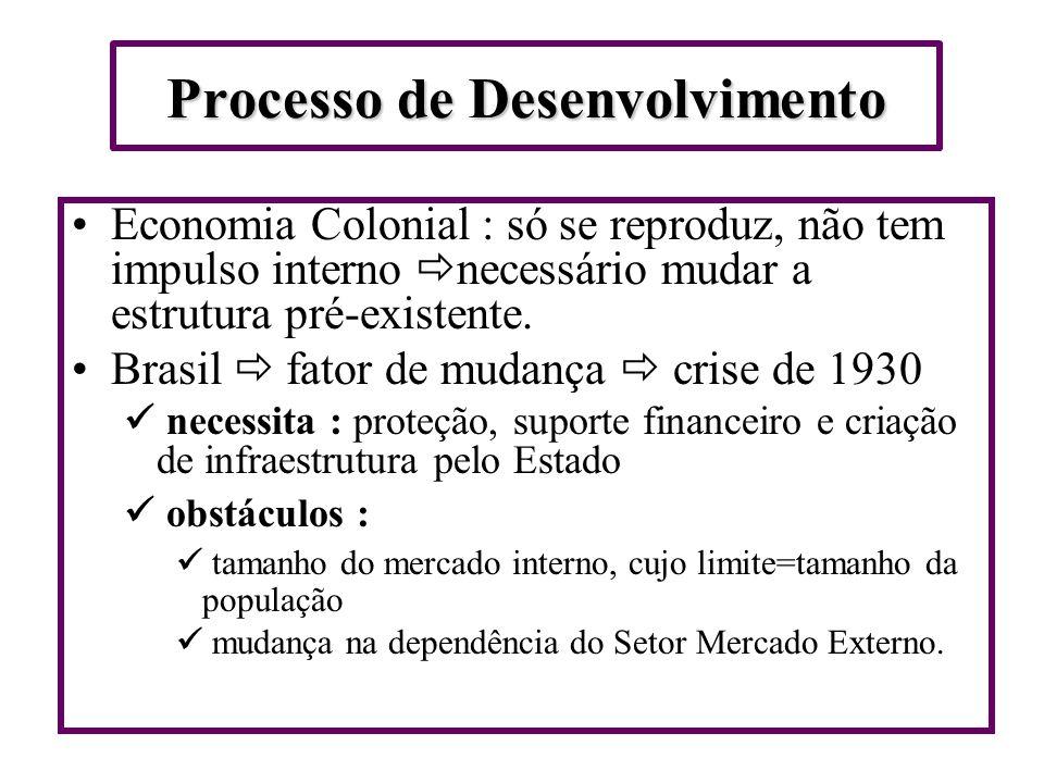 Processo de Desenvolvimento Economia Colonial : só se reproduz, não tem impulso interno necessário mudar a estrutura pré-existente.