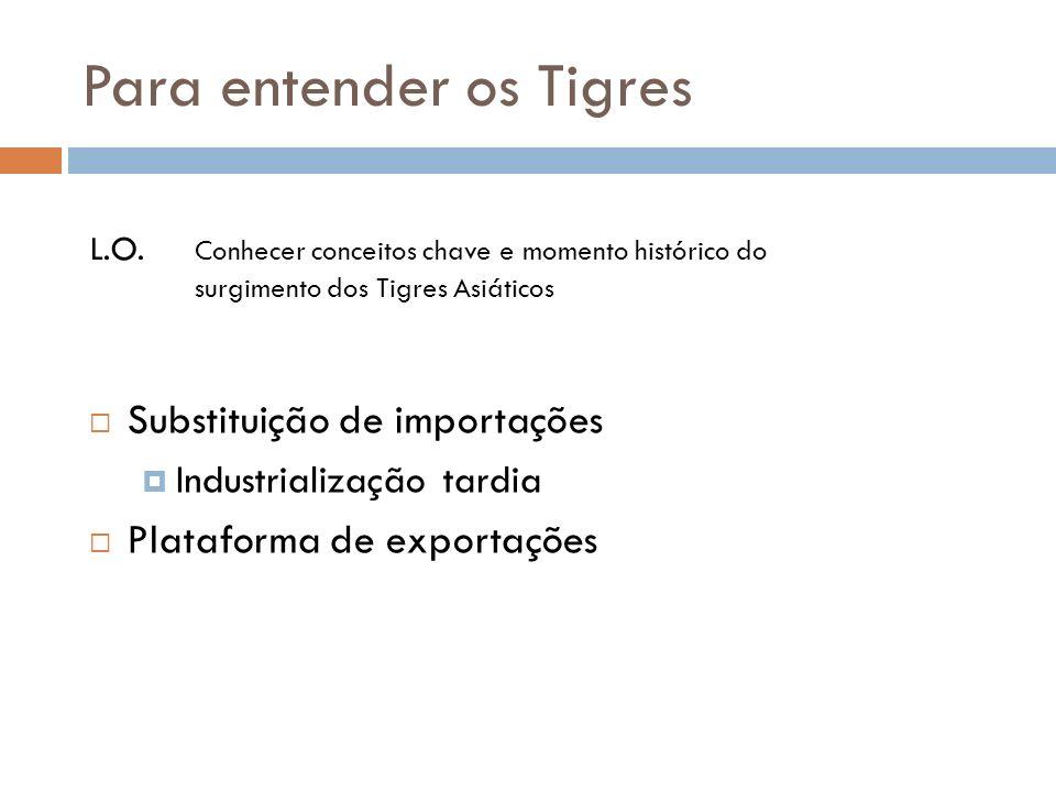 Para entender os Tigres Substituição de importações Industrialização tardia Plataforma de exportações L.O.